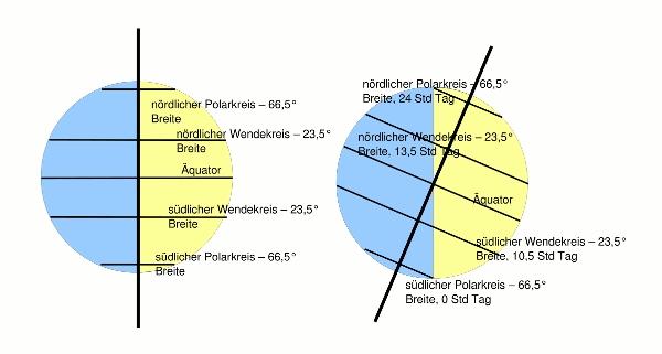 Beleuchtungszonen Und Jahreszeiten Arbeitsblatt : Wissenstexte polartag