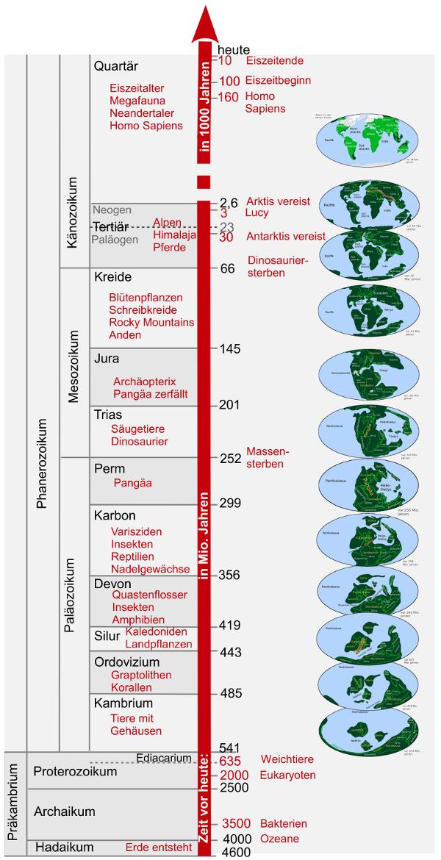 Geologisches zeitalter